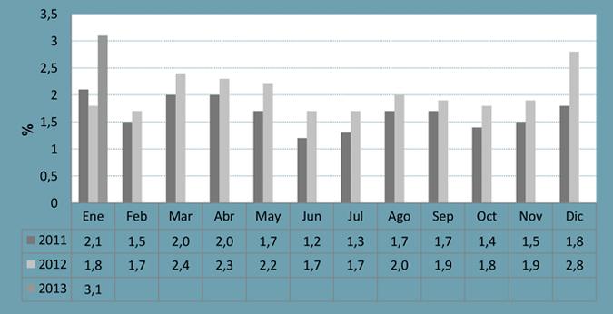 Estimación del IPC GB correspondiente al mes de Enero 2013